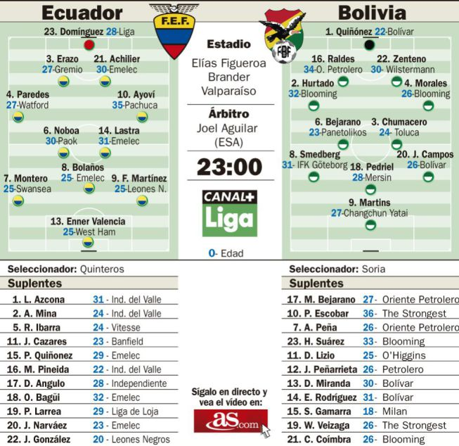 Only victory will serve for Ecuador and Bolivia