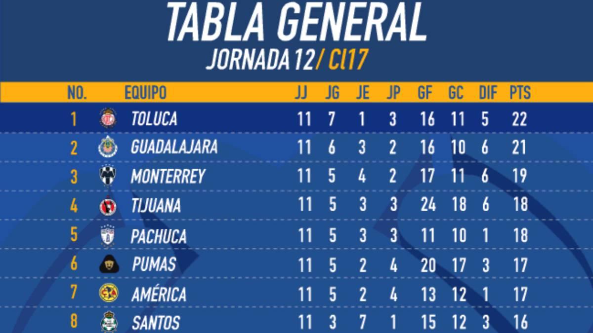 As Qued La Tabla General Del Clausura 2017 Tras La