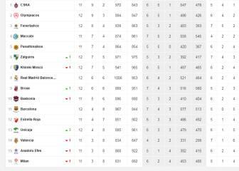 Así está la clasificación de la Euroliga tras el Madrid-Barça