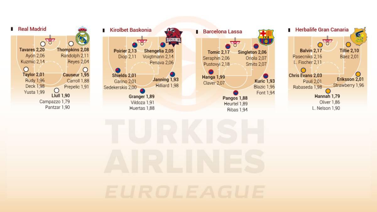 Las 16 plantillas de la Euroliga posición por posición - AS.com