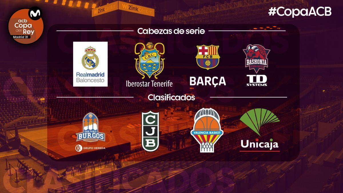 Copa-del-Rey-ACB-2021:-the-8-are-already-classified