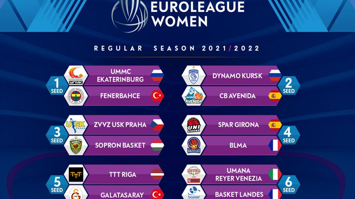 FIBA-announces-the-seeds-for-the-next-Euroleague