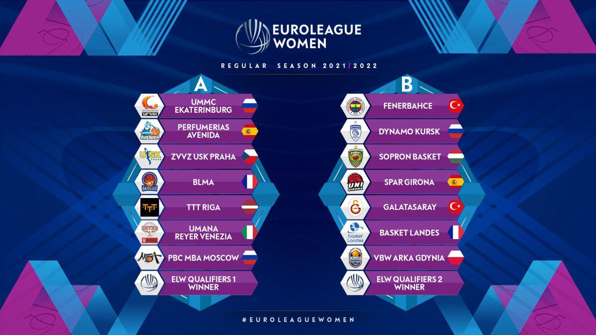 Groups-for-Avenida-and-Girona-and-previous-for-Valencia-Basket