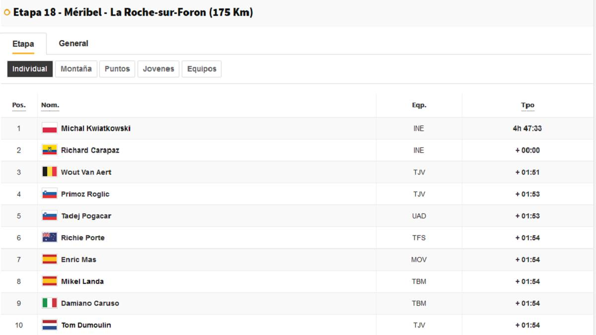 Stage-18-of-the-Tour-de-France-2020:-this-is-the-general-classification