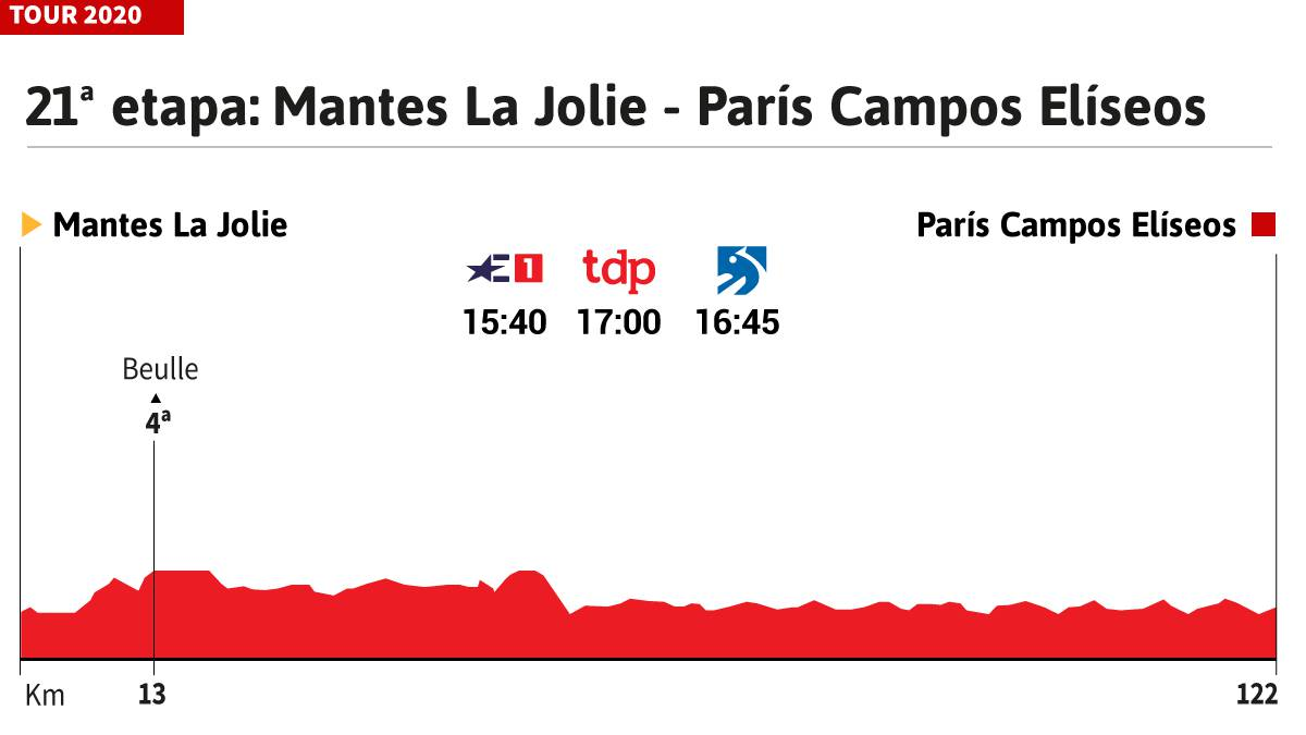 Tour-de-France-2020-today-stage-21:-profile-and-route