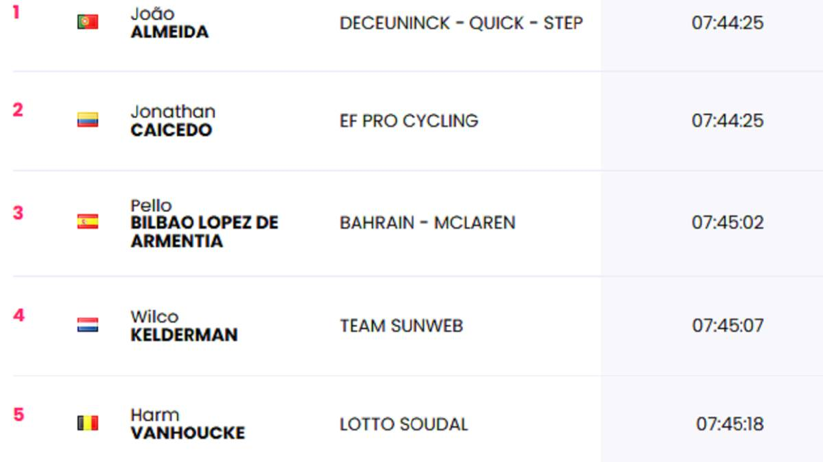 Stage-3:-classifications-of-the-day-and-this-is-the-general-of-the-Giro