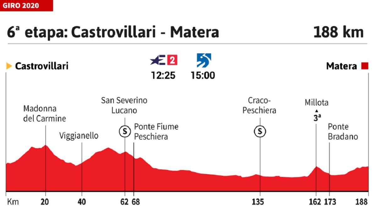 Today's-stage-in-the-Giro:-a-10%-trap-in-the-end