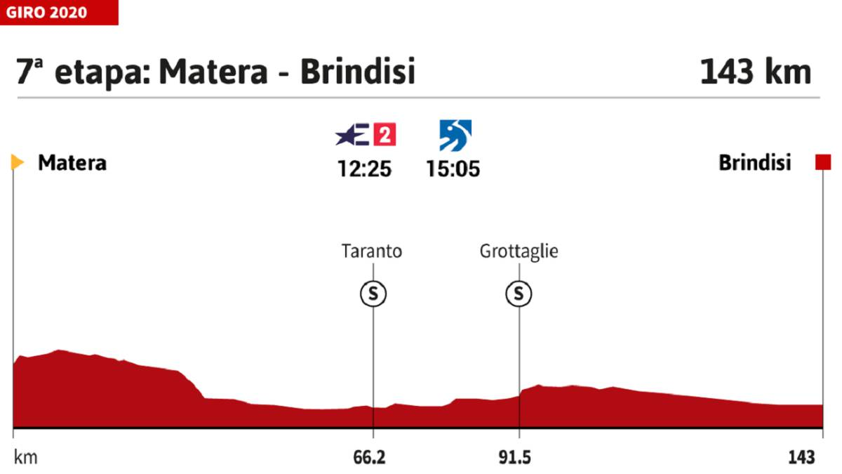 The-stage-of-the-day-at-the-Giro:-watch-the-wind-before-arrival