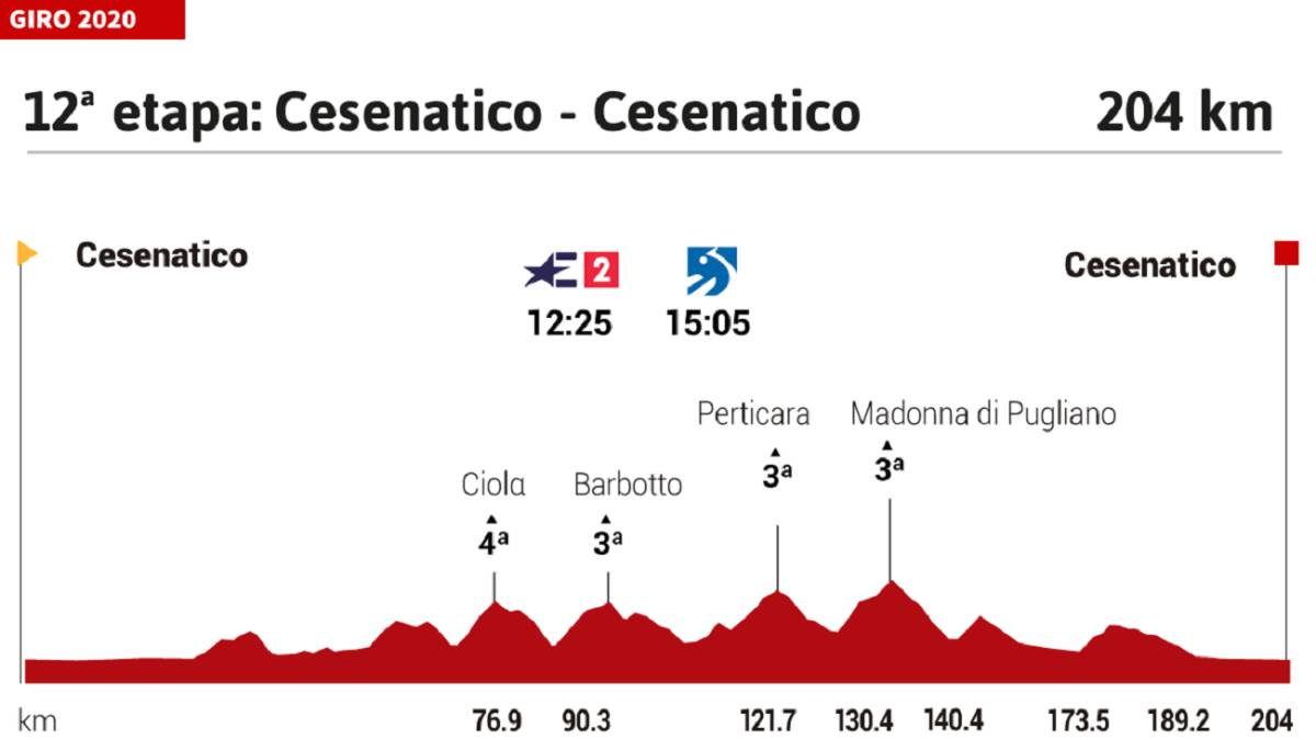 The-stage-of-the-day-at-the-Giro:-a-saw-profile-for-the-brave