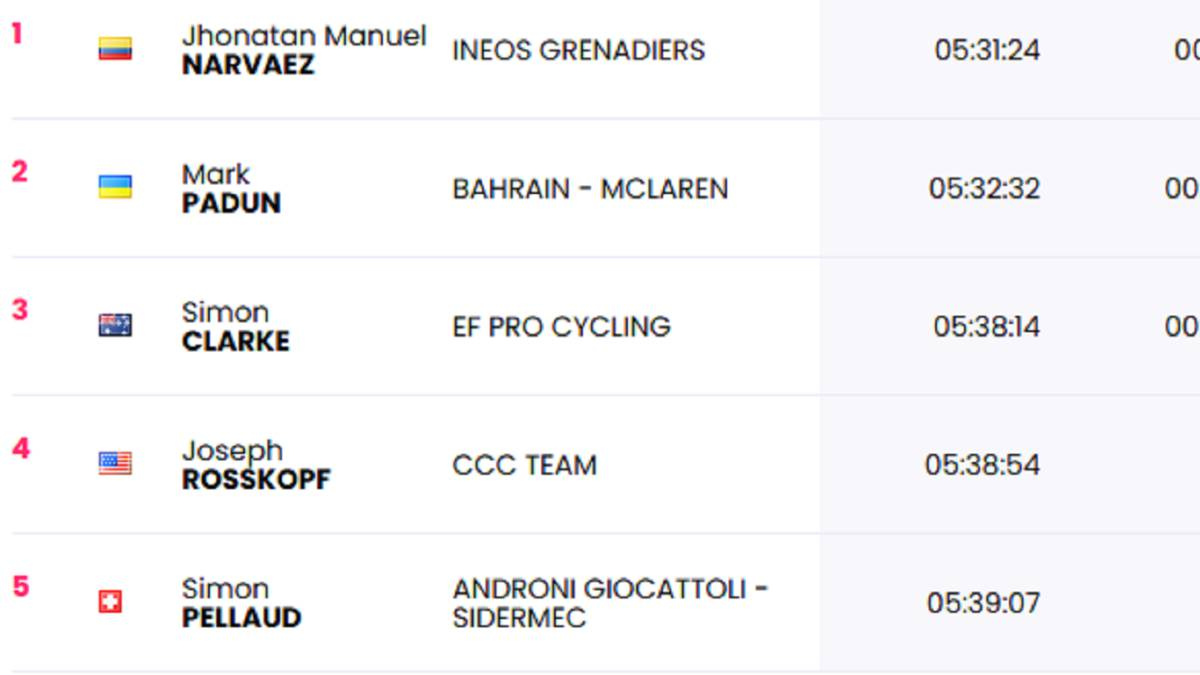 Stage-12:-classifications-of-the-day-and-this-is-the-general-of-the-Giro