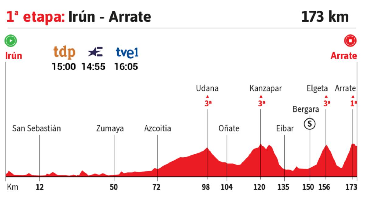 The-stage-of-the-day-in-the-Vuelta:-Arrate-decides-the-first-leader