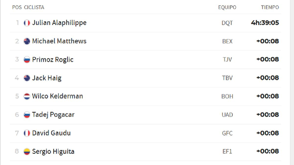 Stage-1-of-the-Tour-de-France:-this-is-the-general-classification