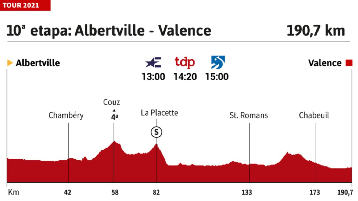 Tour-de-France-2021-today-stage-10:-profile-and-route