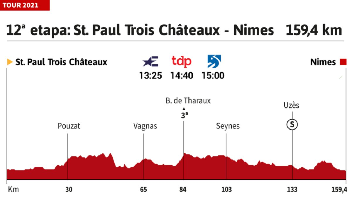 Tour-de-France-2021-today-stage-12:-profile-and-route