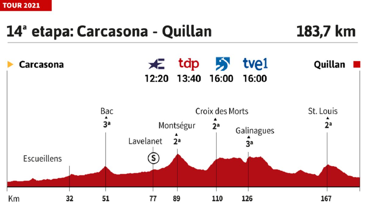 Tour-de-France-2021-today-stage-14:-profile-and-route