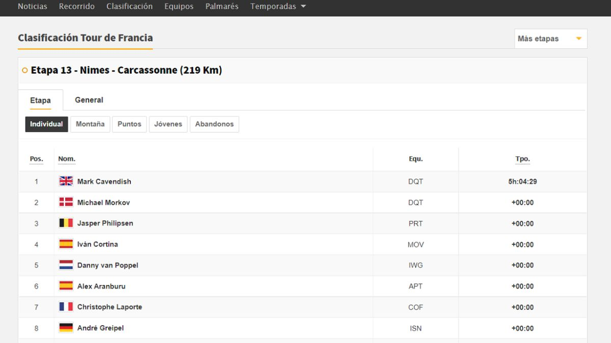 Stage-13-of-the-Tour-de-France:-this-is-the-general-classification