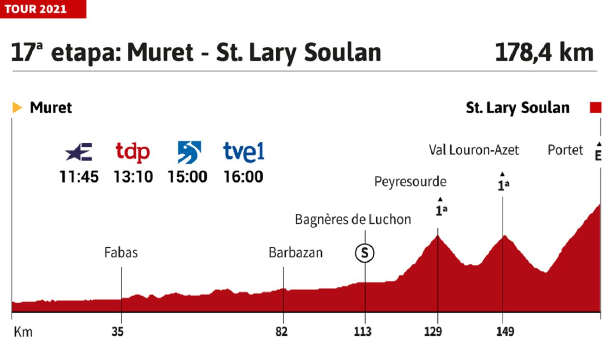 Tour-de-France-2021-today-stage-17:-profile-and-route