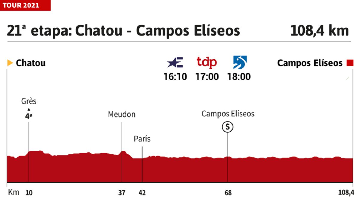 Tour-de-France-2021-today-stage-21:-profile-and-route