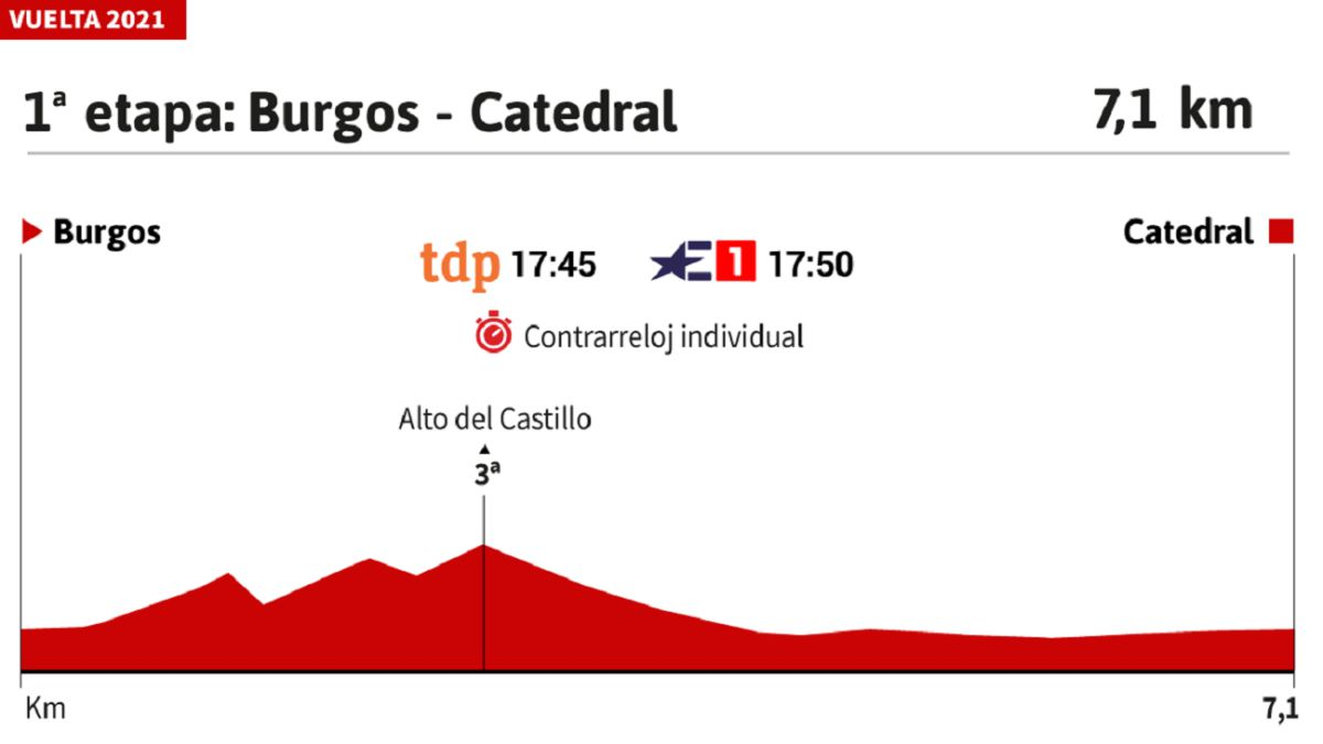 Vuelta-a-España-2021-today-stage-1:-profile-and-route