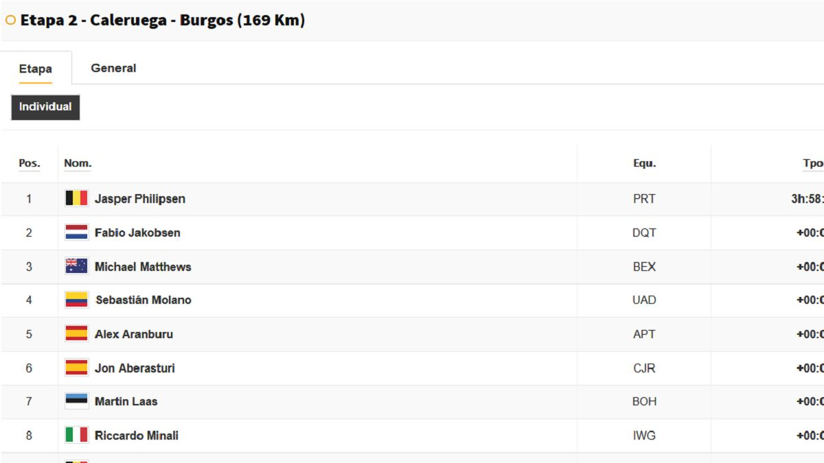 Stage-2-Vuelta-a-España:-this-is-the-general-classification-today