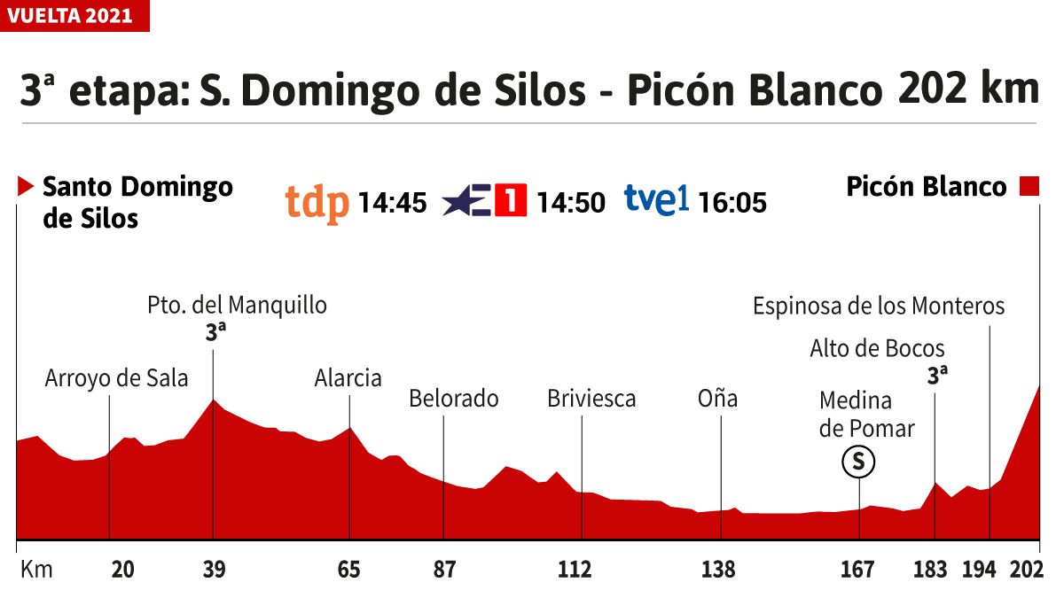 The-stage-of-the-day-in-the-Vuelta:-El-Picón-first-exam