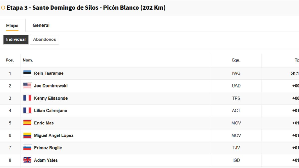 Stage-3-Vuelta-a-España:-this-is-the-general-classification-today