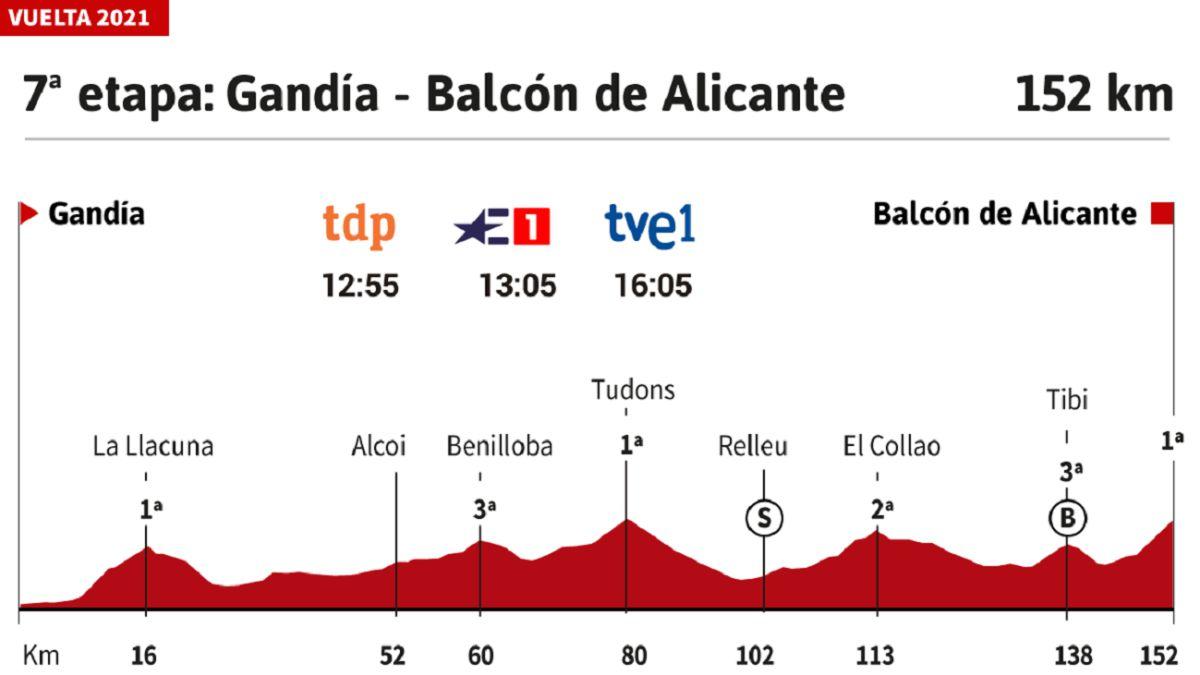 The-stage-of-the-day:-El-Balcón-de-Alicante-end-of-a-key-day