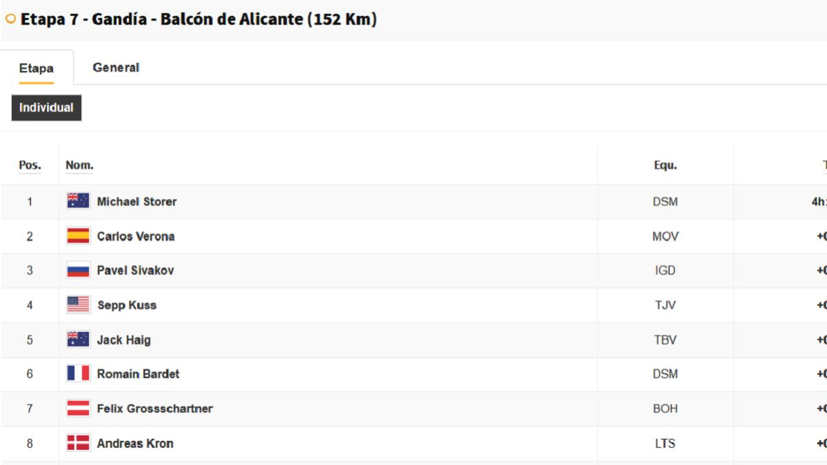 Vuelta-a-España-stage-7:-this-is-the-general-classification-today