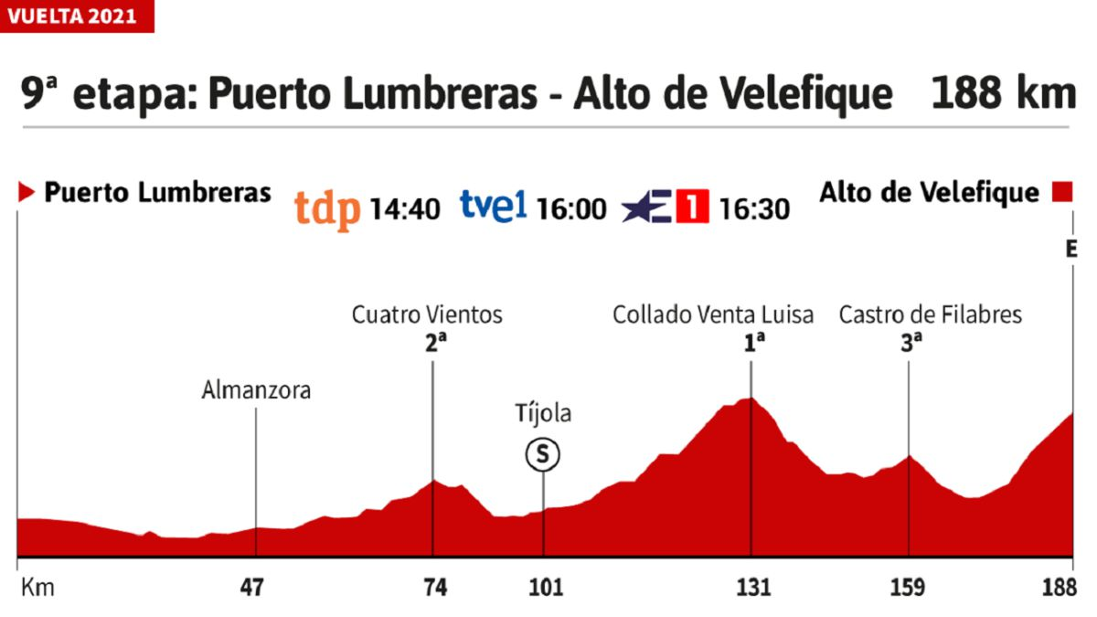 The-stage-of-the-day:-high-mountains-in-Venta-Luisa-and-Velefique
