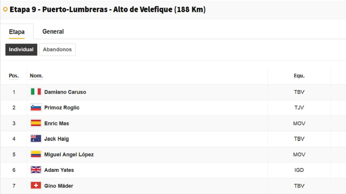 Vuelta-a-España-stage-9:-this-is-the-general-classification-today