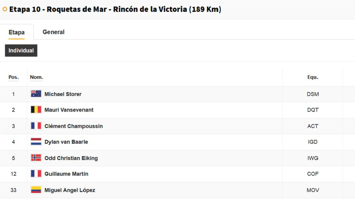 Vuelta-a-España-stage-10:-this-is-the-general-classification-today