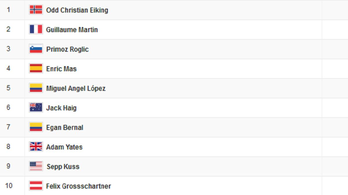 Vuelta-a-España-stage-15:-this-is-the-general-classification-today