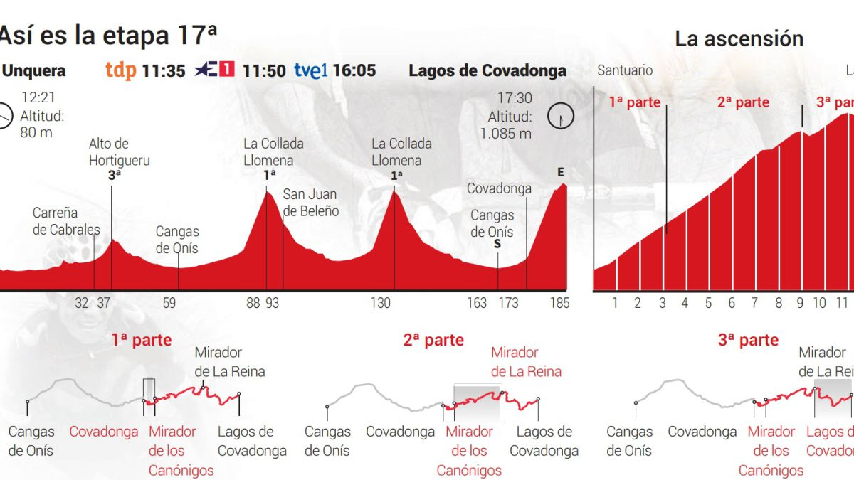 The-Vuelta-stage:-the-Lakes-of-Covadonga-arrive