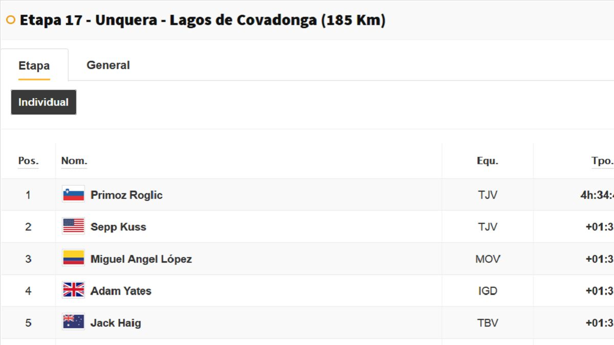 Tour-of-Spain-stage-17:-this-is-the-general-classification-today