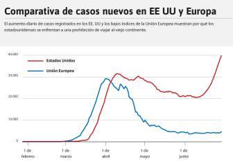 La gráfica que explica por qué la UE cierra sus fronteras a Estados Unidos