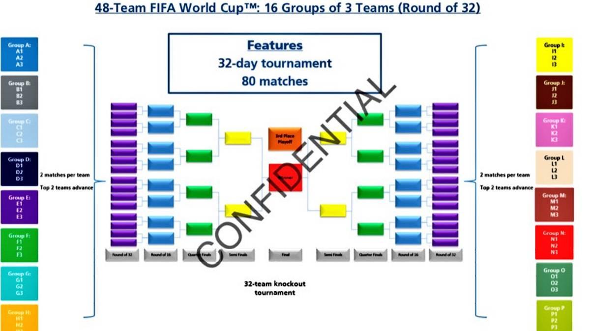 FIFA amplía a 48 equipos el Mundial 2026: así será el torneo - AS Colombia