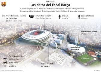Luz verde al Espai Barça
