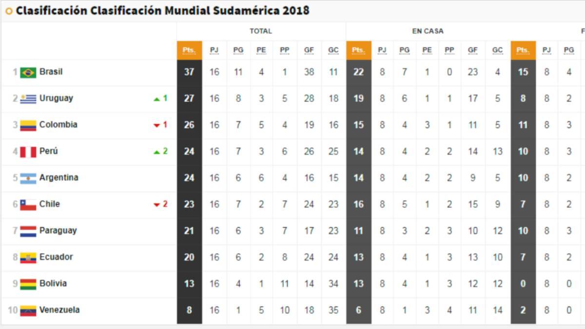 tabla de posiciones liga bundesliga