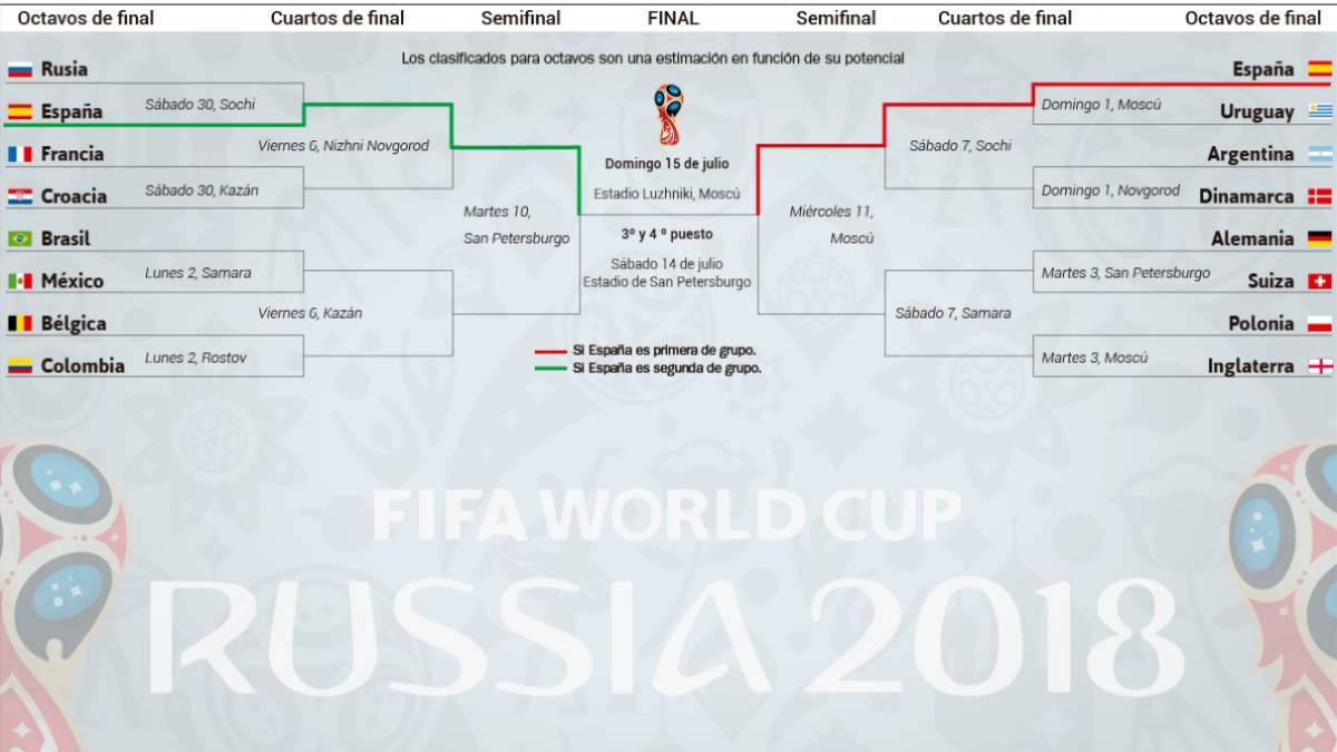 Mundial 2018: La ruta de España: Argentina y Alemania siendo primera ...