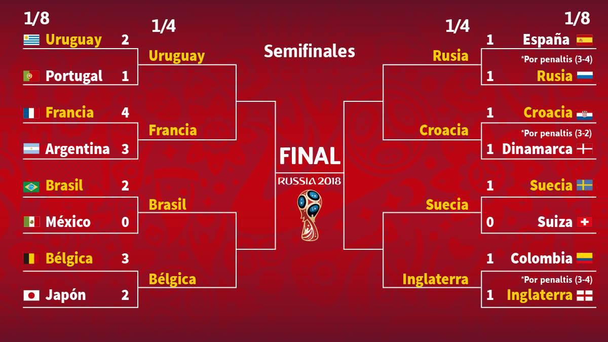 Cuartos de final del Mundial 2018: horarios y cómo ver en directo ...