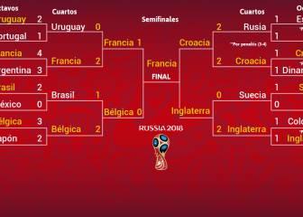 Semifinales del Mundial 2018 de fútbol: cuadro y resultados