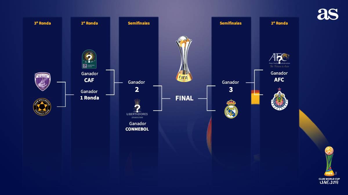Calendario Mundial Clubes.Chivas Ya Tiene Rival Podria Medirse Al Real Madrid As Mexico
