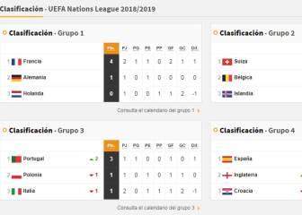 Así están las clasificaciones de la división A de la Liga de Naciones