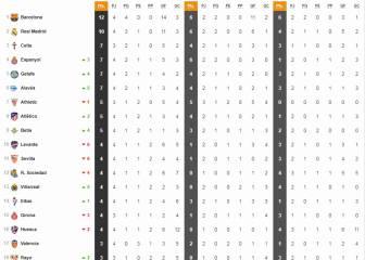 Así está la clasificación de LaLiga