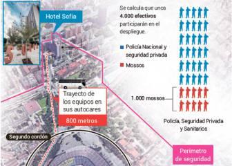 Así será el trayecto de los equipos al Camp Nou en el Clásico