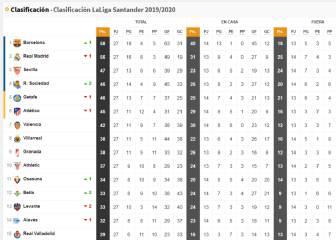Así se quedó LaLiga: clasificación antes del parón por Covid-19 2