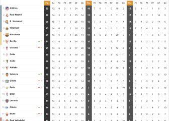 Así está la clasificación con los triunfos de Atleti, Barça y Sevilla