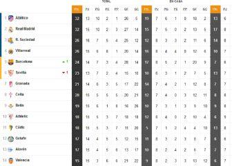 Así está la clasificación de Primera y así estaría sin el VAR: 15ª jornada 1