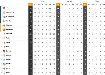 Así queda la clasificación tras el triunfo de la Real en el derbi vasco y el empate en El Sadar
