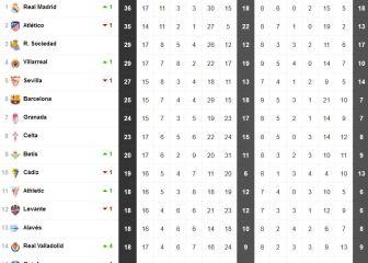 Así queda la tabla tras el triunfo del Madrid ante el Celta